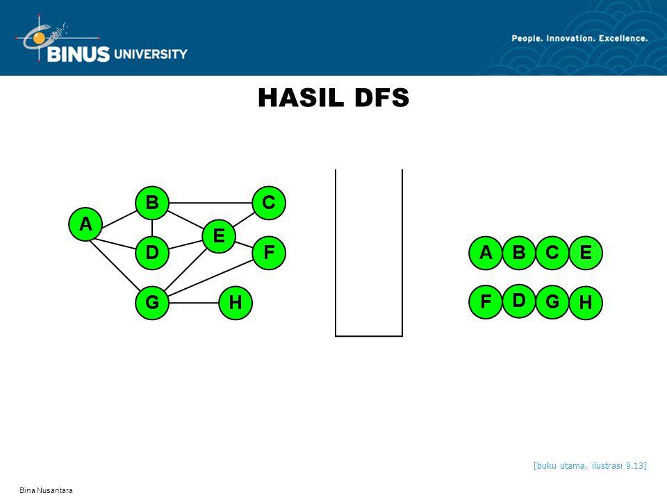HASIL DFS [buku utama, ilustrasi 9.13] Bina Nusantara